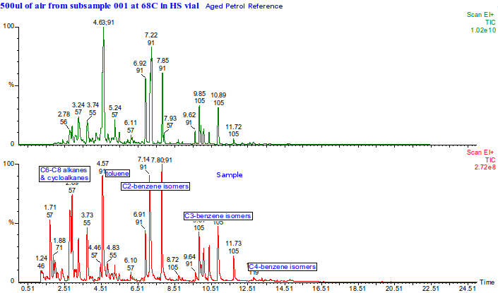 example of GCMS mass spectral chromatogram of an accelerant