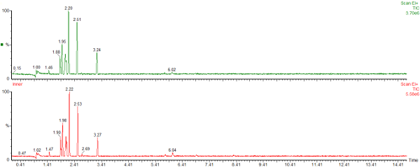 Hydrocarbon sampled from bag2 after 20 days