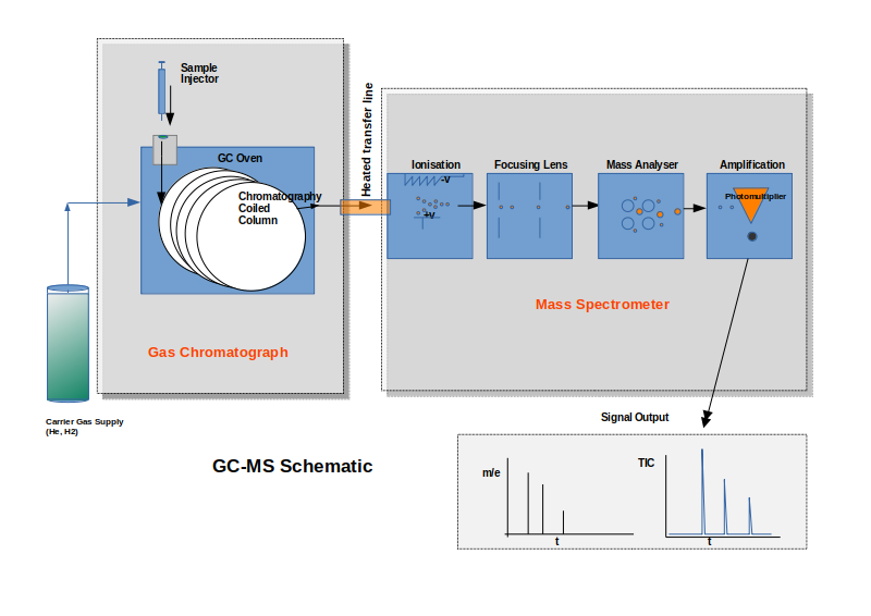 GC-MS Schematic